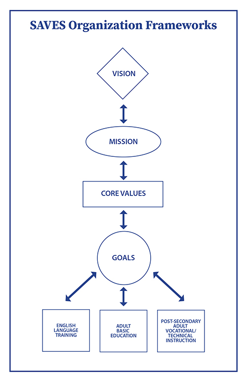 SAVES Vision, Mission, Core Values, and Goals.